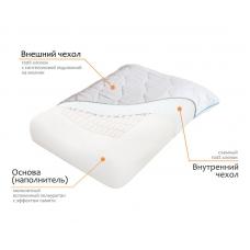 Какие материалы используются в производстве наших подушек?