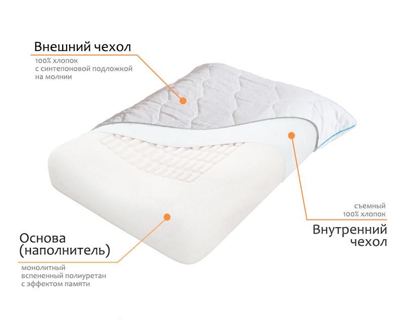 Чехлы и ортопедическая подушка